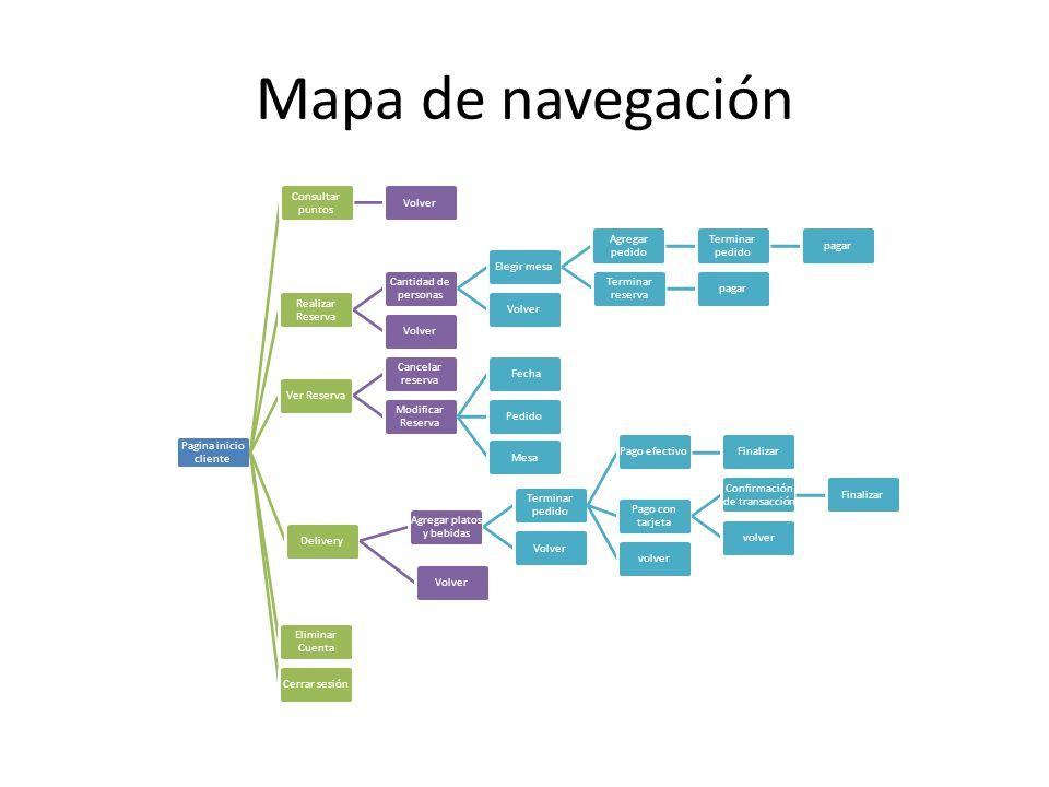 Mapa de navegación Pagina inicio cliente Consultar puntos Volver Realizar Reserva Cantidad de personas Elegir mesa Agregar pedido Terminar pedido paga
