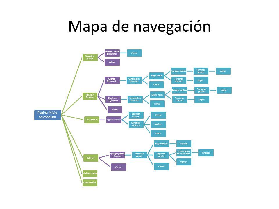 Mapa de navegación Pagina inicio telefonista Consultar puntos Ingresar cliente a consultar Volver Realizar Reserva Cliente Registrado Cantidad de pers
