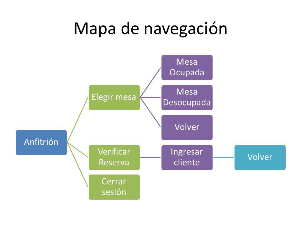 Mapa de navegación AnfitriónElegir mesa Mesa Ocupada Mesa Desocupada Volver Verificar Reserva Ingresar cliente Volver Cerrar sesión