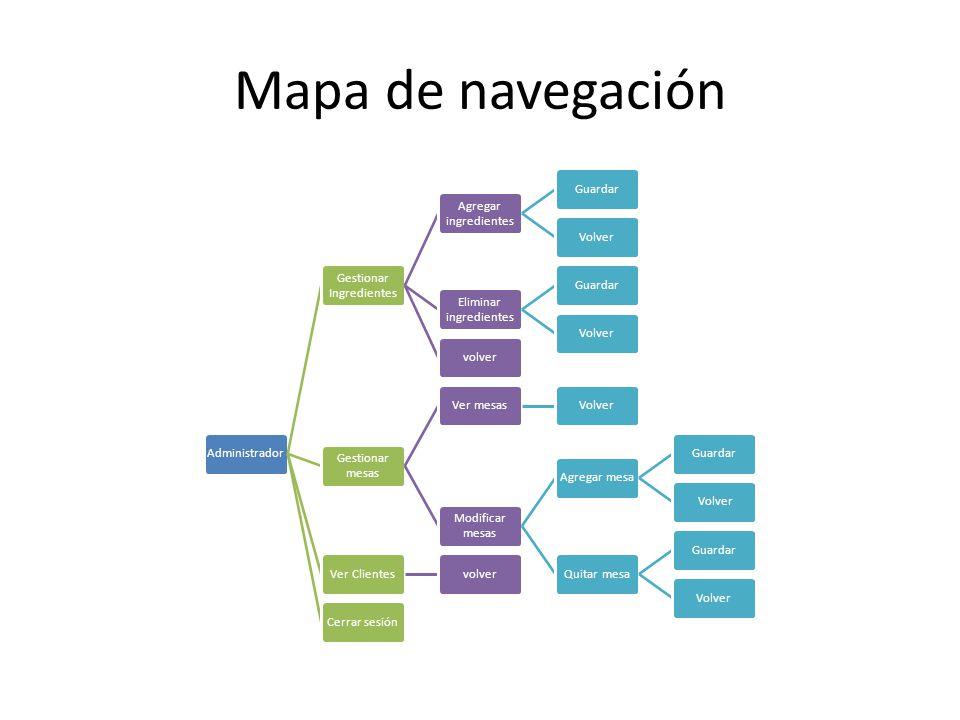 Mapa de navegación Administrador Gestionar Ingredientes Agregar ingredientes GuardarVolver Eliminar ingredientes GuardarVolvervolver Gestionar mesas V