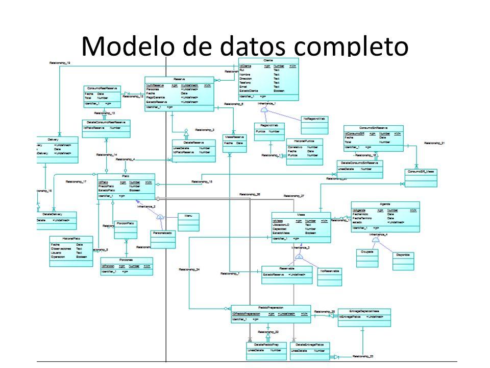 Modelo de datos completo