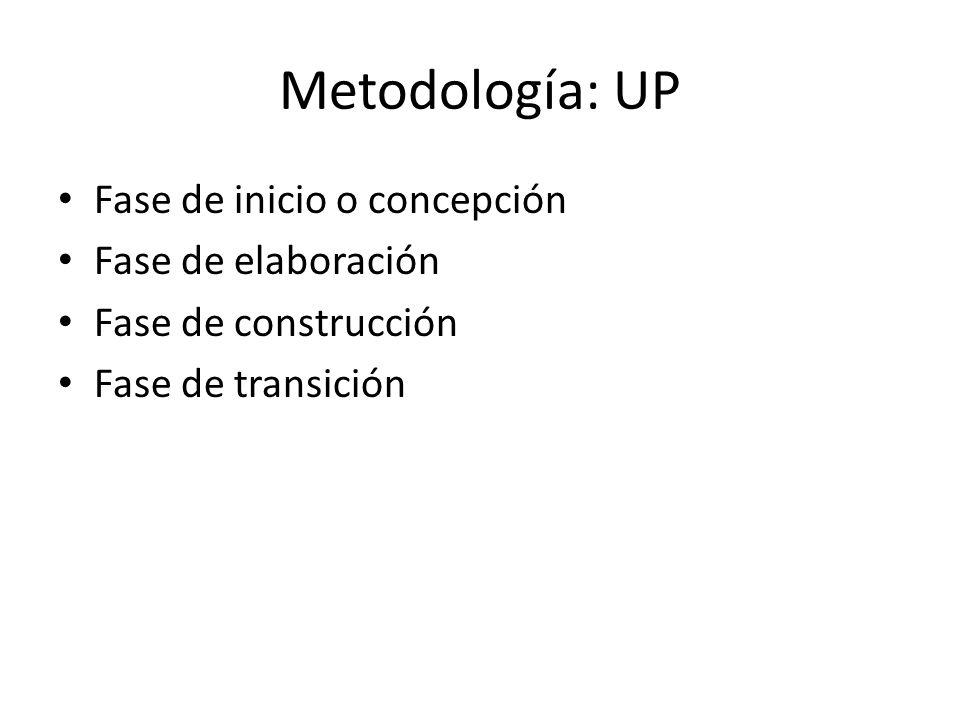 Metodología: UP Fase de inicio o concepción Fase de elaboración Fase de construcción Fase de transición