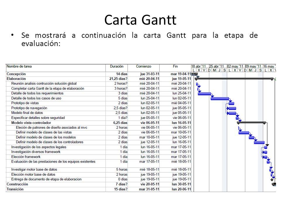 Se mostrará a continuación la carta Gantt para la etapa de evaluación: Carta Gantt