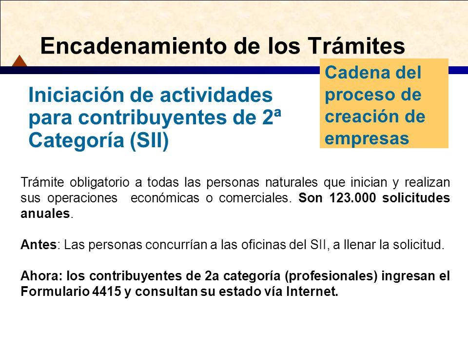 Encadenamiento de los Trámites Cadena del proceso de creación de empresas Iniciación de actividades para contribuyentes de 2ª Categoría (SII) Trámite