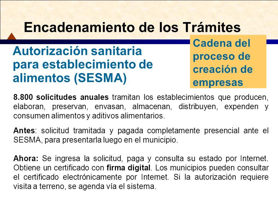 Encadenamiento de los Trámites Cadena del proceso de creación de empresas Autorización sanitaria para establecimiento de alimentos (SESMA) 8.800 solic