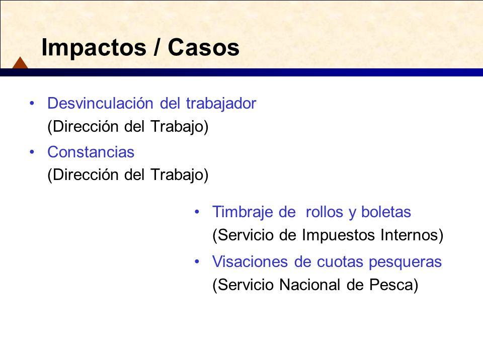 Impactos / Casos Desvinculación del trabajador (Dirección del Trabajo) Constancias (Dirección del Trabajo) Timbraje de rollos y boletas (Servicio de I