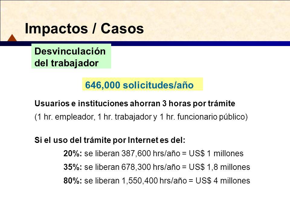Impactos / Casos Usuarios e instituciones ahorran 3 horas por trámite (1 hr. empleador, 1 hr. trabajador y 1 hr. funcionario público) Si el uso del tr