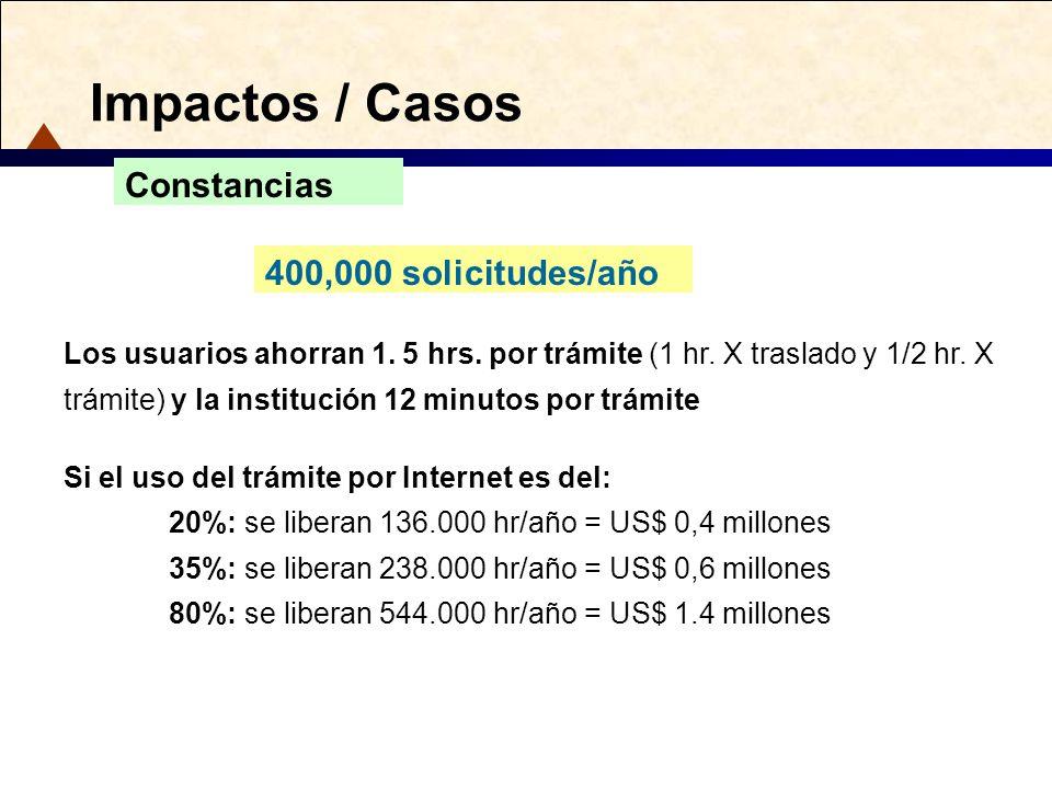 Impactos / Casos 400,000 solicitudes/año Constancias Los usuarios ahorran 1. 5 hrs. por trámite (1 hr. X traslado y 1/2 hr. X trámite) y la institució
