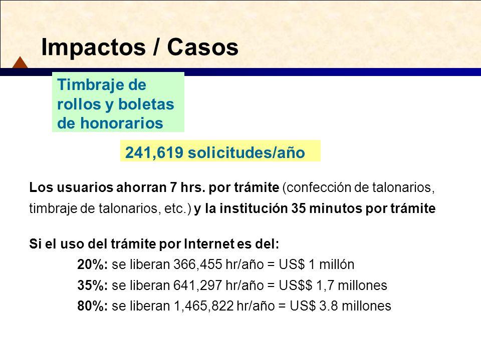 Impactos / Casos 241,619 solicitudes/año Timbraje de rollos y boletas de honorarios Los usuarios ahorran 7 hrs. por trámite (confección de talonarios,