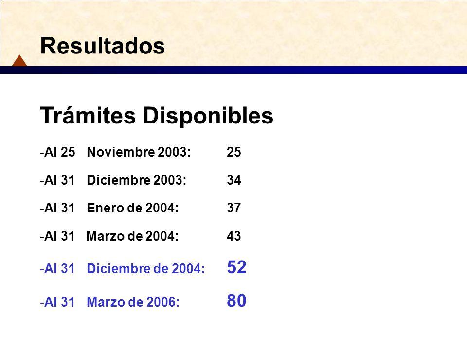 Resultados Trámites Disponibles -Al 25Noviembre 2003:25 -Al 31Diciembre 2003:34 -Al 31Enero de 2004:37 -Al 31 Marzo de 2004:43 -Al 31Diciembre de 2004