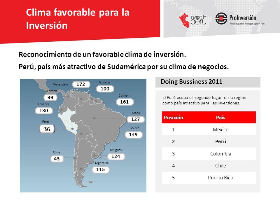 PosiciónPaís 1Mexico 2Perú 3Colombia 4Chile 5Puerto Rico 127 149 124 115 161 100 39 130 43 36 172 Argentina Uruguay Bolivia Brasil Surinam Guyana Vene