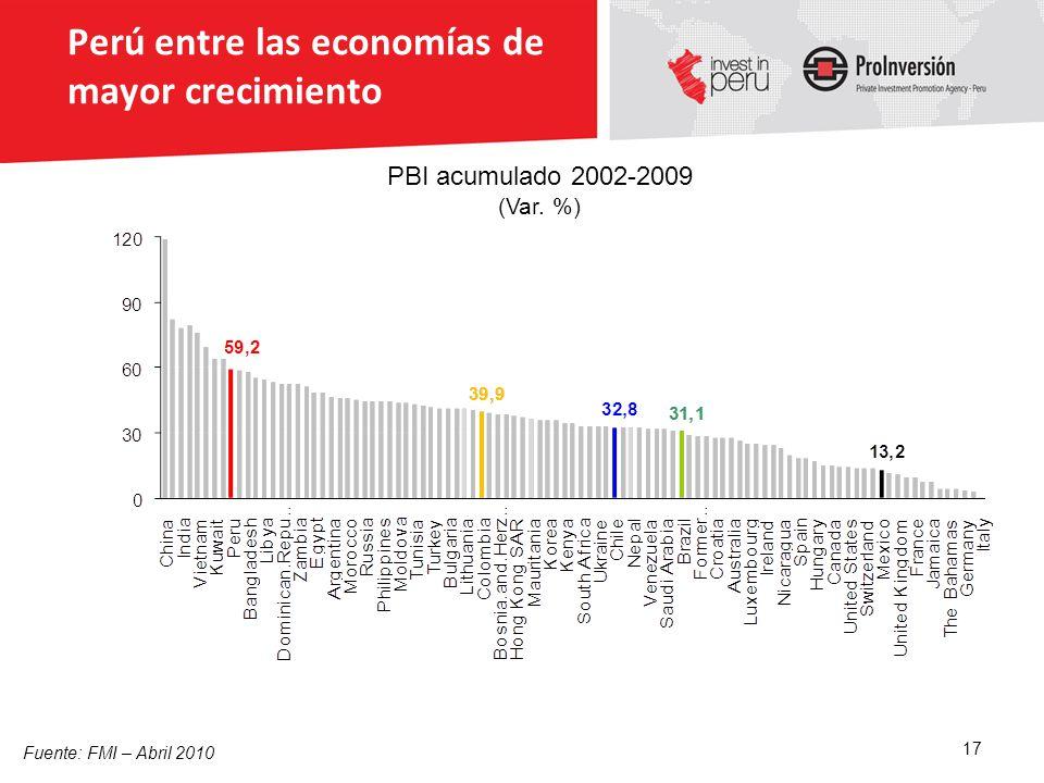 Perú entre las economías de mayor crecimiento Fuente: FMI – Abril 2010 17 PBI acumulado 2002-2009 (Var. %)