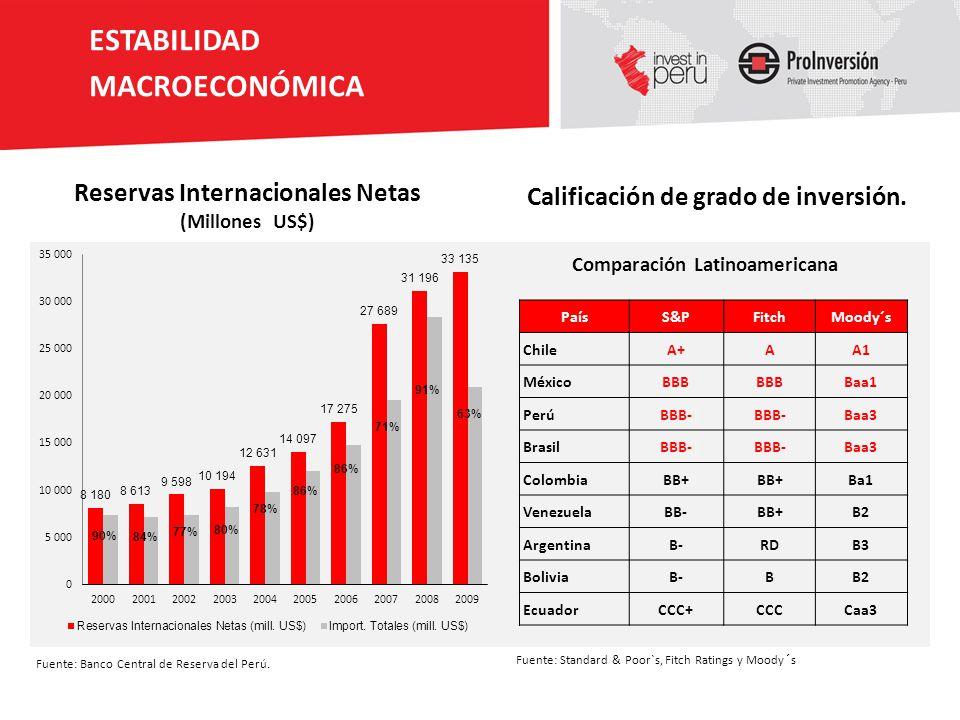 Reservas Internacionales Netas (Millones US$) Fuente: Banco Central de Reserva del Perú. Comparación Latinoamericana Calificación de grado de inversió