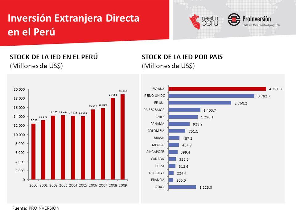 Inversión Extranjera Directa en el Perú Fuente: PROINVERSIÓN STOCK DE LA IED POR PAIS (Millones de US$) STOCK DE LA IED EN EL PERÚ (Millones de US$)