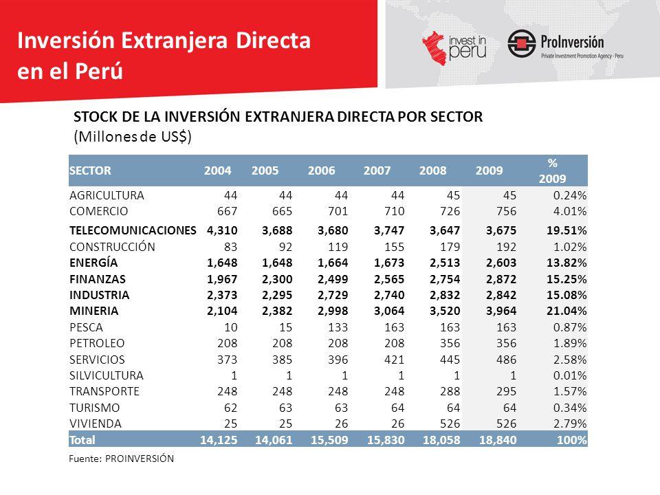 STOCK DE LA INVERSIÓN EXTRANJERA DIRECTA POR SECTOR (Millones de US$) SECTOR200420052006200720082009 % 2009 AGRICULTURA44 45 0.24% COMERCIO66766570171