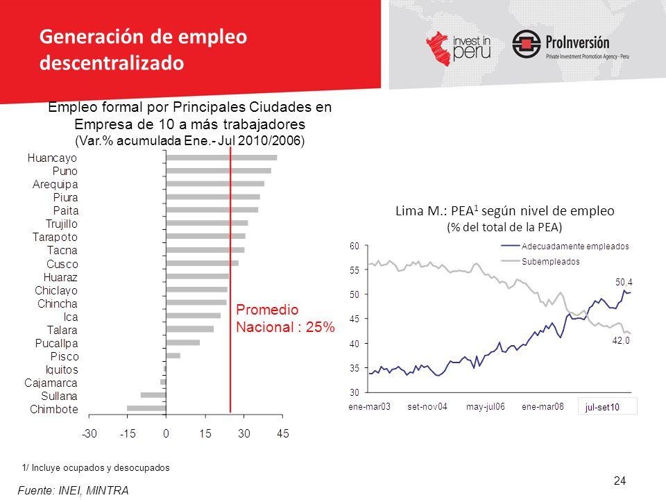 Generación de empleo descentralizado Fuente: INEI, MINTRA 1/ Incluye ocupados y desocupados 24 Empleo formal por Principales Ciudades en Empresa de 10
