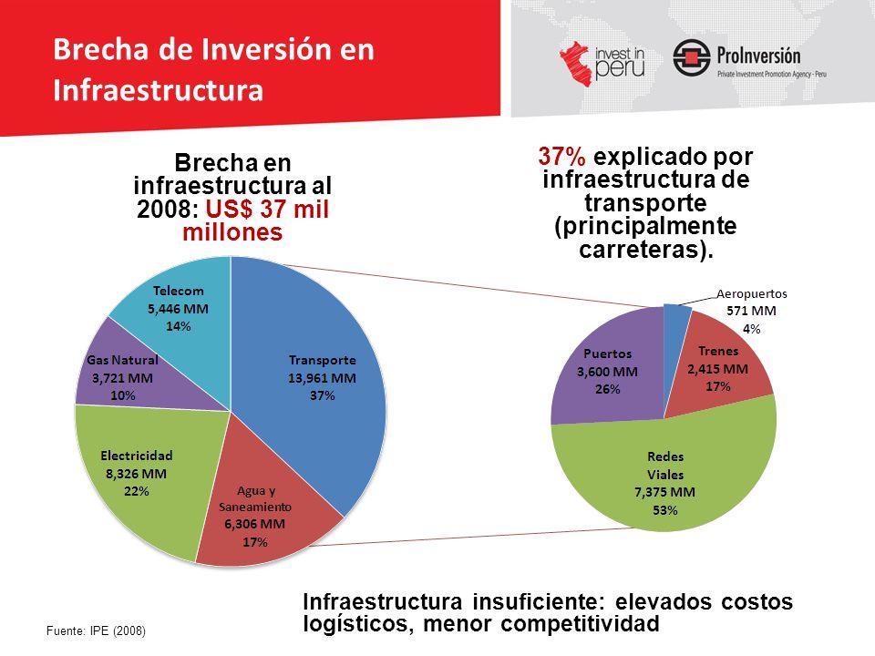 Brecha de Inversión en Infraestructura Fuente: IPE (2008) 37% explicado por infraestructura de transporte (principalmente carreteras). Brecha en infra