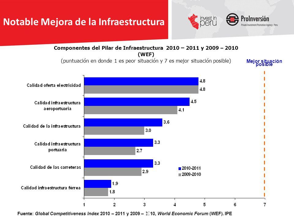 Componentes del Pilar de Infraestructura 2010 – 2011 y 2009 – 2010 (WEF) (puntuación en donde 1 es peor situación y 7 es mejor situación posible) Fuen
