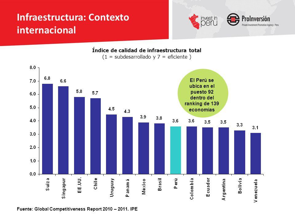 30 Índice de calidad de infraestructura total (1 = subdesarrollado y 7 = eficiente ) Fuente: Global Competitiveness Report 2010 – 2011. IPE El Perú se