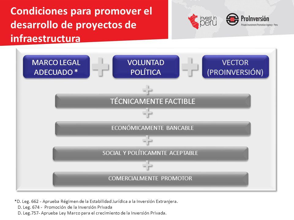 MARCO LEGAL ADECUADO * VOLUNTAD POLÍTICA VECTOR (PROINVERSIÓN) Condiciones para promover el desarrollo de proyectos de infraestructura TÉCNICAMENTE FA