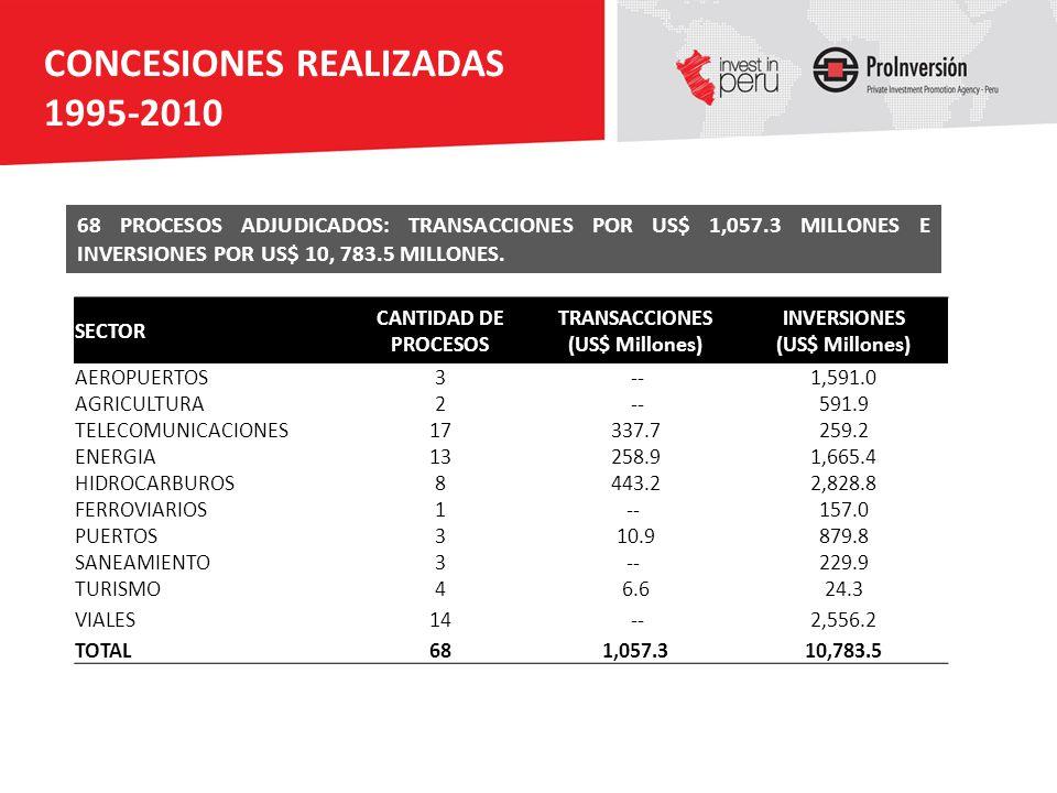 CONCESIONES REALIZADAS 1995-2010 68 PROCESOS ADJUDICADOS: TRANSACCIONES POR US$ 1,057.3 MILLONES E INVERSIONES POR US$ 10, 783.5 MILLONES. SECTOR CANT
