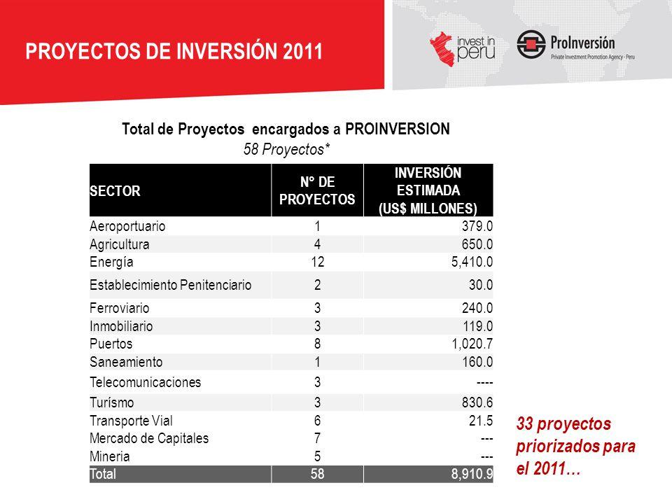 PROYECTOS DE INVERSIÓN 2011 Total de Proyectos encargados a PROINVERSION 58 Proyectos* SECTOR N° DE PROYECTOS INVERSIÓN ESTIMADA (US$ MILLONES) Aeropo