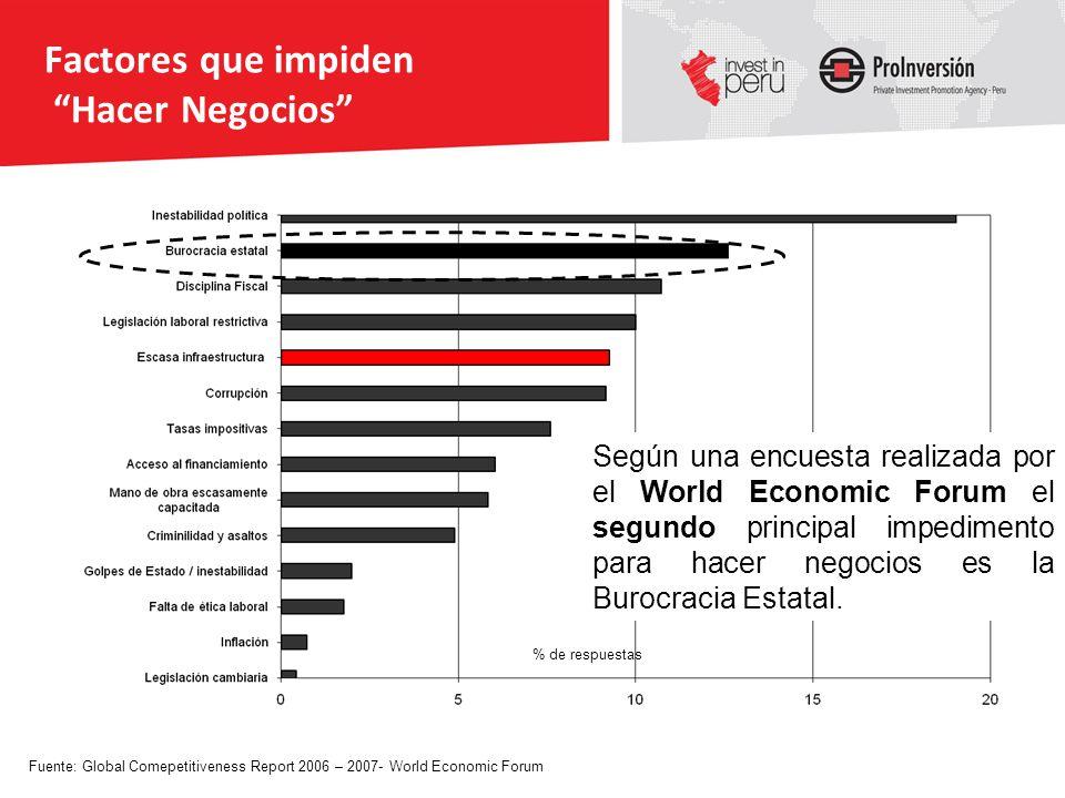 Factores que impiden Hacer Negocios % de respuestas Fuente: Global Comepetitiveness Report 2006 – 2007- World Economic Forum Según una encuesta realiz