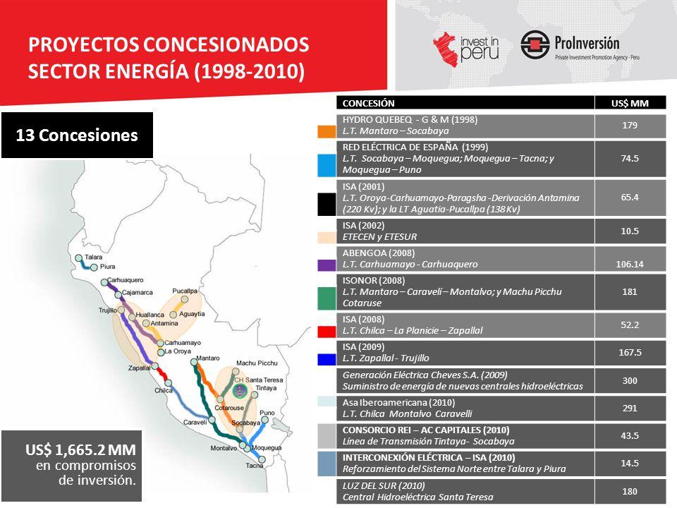 CONCESIÓNUS$ MM HYDRO QUEBEQ - G & M (1998) L.T. Mantaro – Socabaya 179 RED ELÉCTRICA DE ESPAÑA (1999) L.T. Socabaya – Moquegua; Moquegua – Tacna; y M