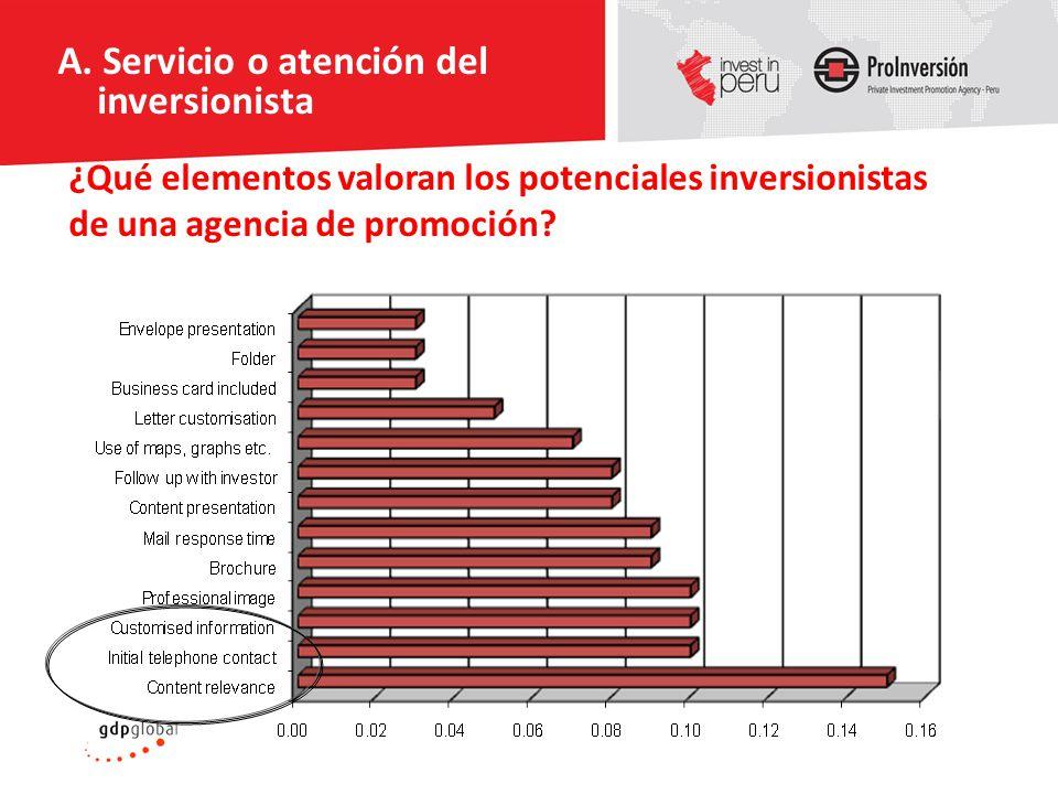 ¿Qué elementos valoran los potenciales inversionistas de una agencia de promoción? A. Servicio o atención del inversionista