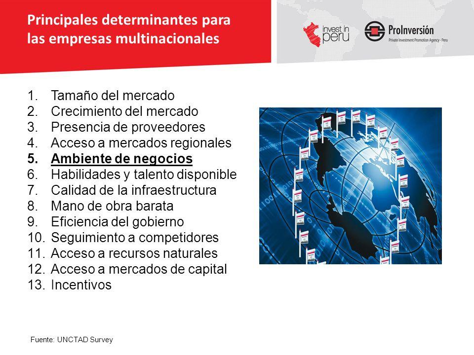 Principales determinantes para las empresas multinacionales 1.Tamaño del mercado 2.Crecimiento del mercado 3.Presencia de proveedores 4.Acceso a merca