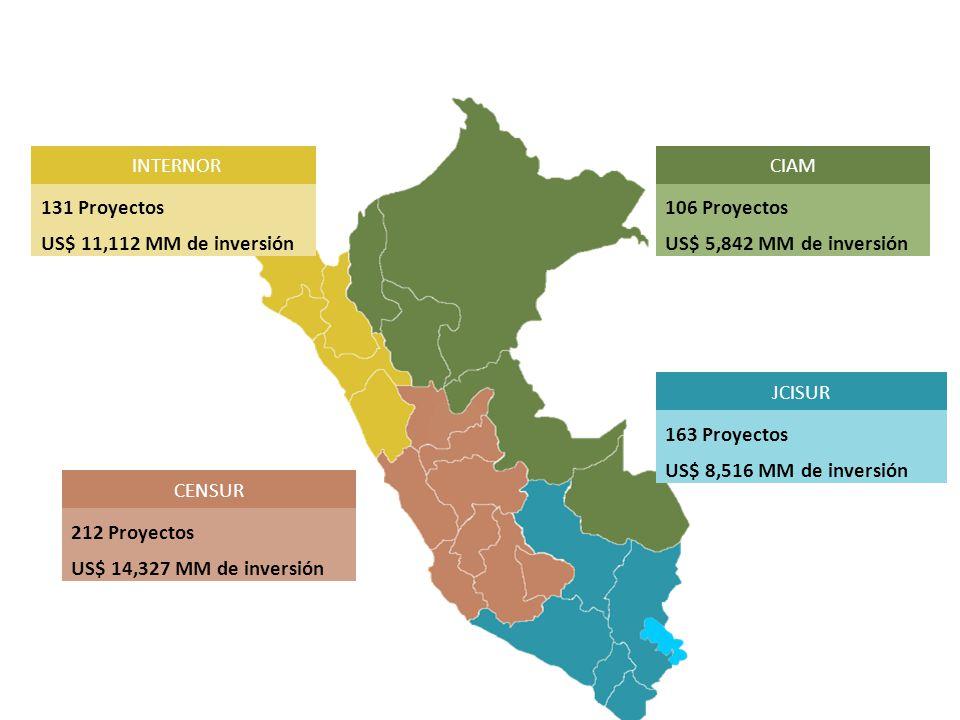 Planes Regionales INTERNOR 131 Proyectos US$ 11,112 MM de inversión CENSUR 212 Proyectos US$ 14,327 MM de inversión CIAM 106 Proyectos US$ 5,842 MM de