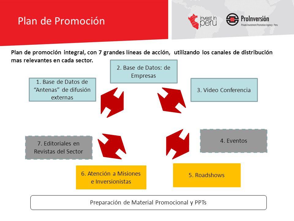 Plan de Promoción 3. Video Conferencia 5. Roadshows 7. Editoriales en Revistas del Sector 1. Base de Datos de Antenas de difusión externas PROMOCIO N