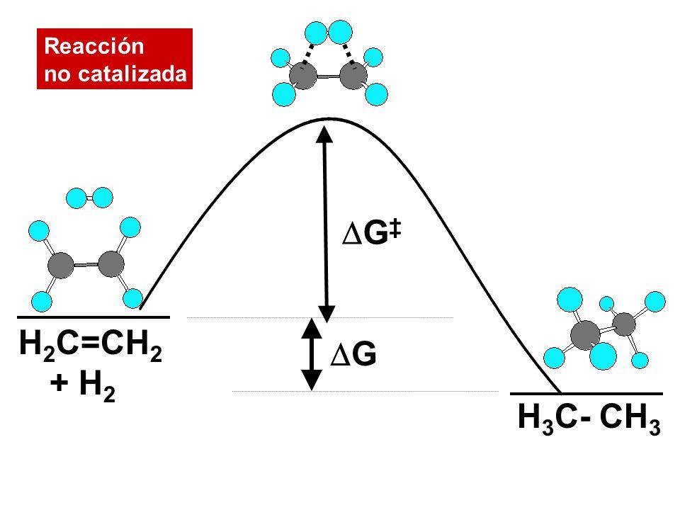 H 2 C=CH 2 + H 2 H 3 C- CH 3 G Reacción no catalizada G