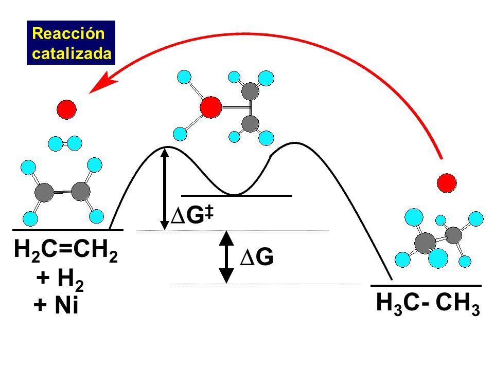 H 2 C=CH 2 + H 2 H 3 C- CH 3 G + Ni G Reacción catalizada