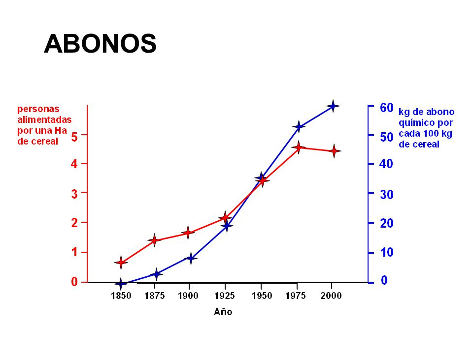 ABONOS 1/2 N 2 + 3/2 H 2 NH 3 H= - 309 kJ·mol -1 1909