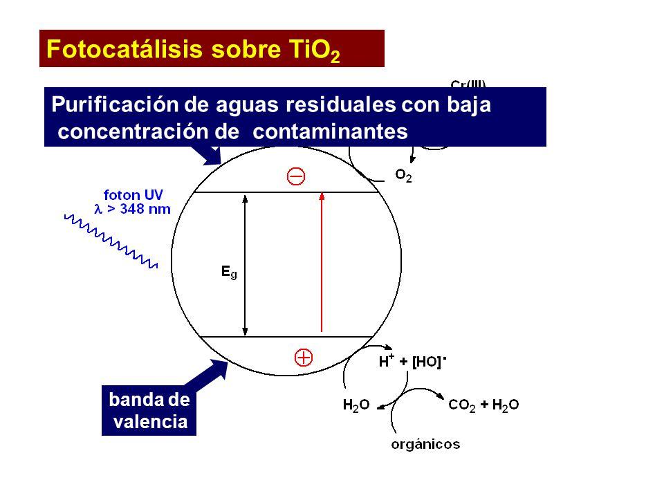 banda de valencia banda de conducción Fotocatálisis sobre TiO 2 Purificación de aguas residuales con baja concentración de contaminantes