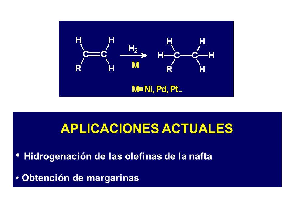 APLICACIONES ACTUALES Hidrogenación de las olefinas de la nafta Obtención de margarinas