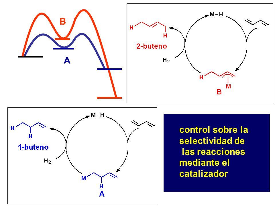 A B control sobre la selectividad de las reacciones mediante el catalizador