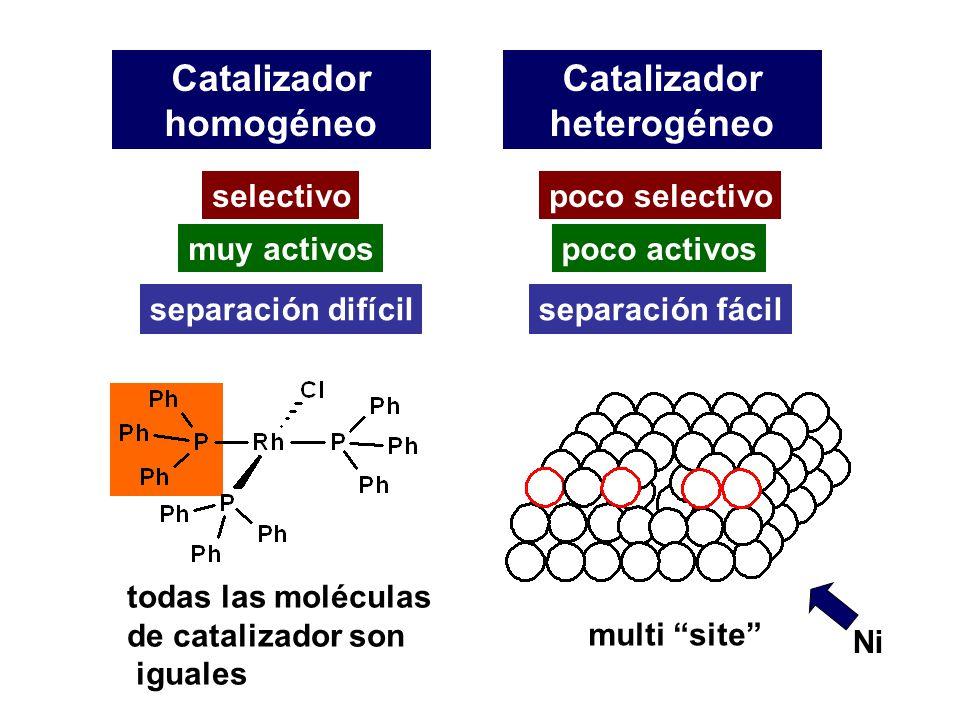 Catalizador heterogéneo Catalizador homogéneo Ni todas las moléculas de catalizador son iguales multi site selectivopoco selectivo muy activospoco act