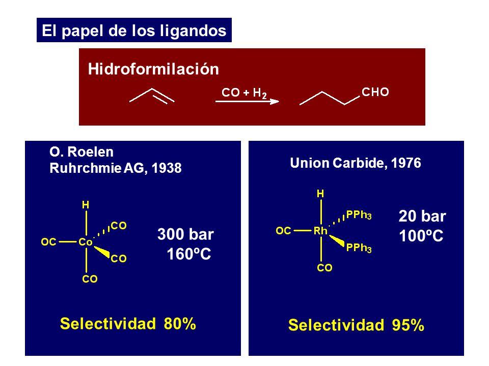O. Roelen 1917-1993 El papel de los ligandos Hidroformilación O. Roelen Ruhrchmie AG, 1938 300 bar 160ºC Selectividad 80% 20 bar 100ºC Union Carbide,