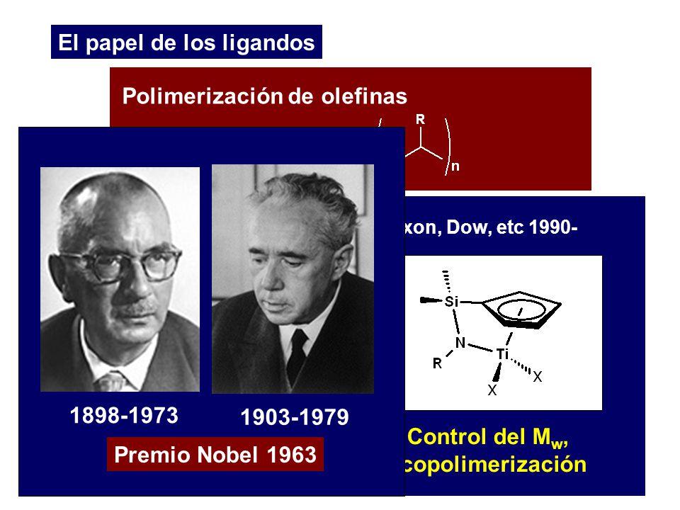 El papel de los ligandos Polimerización de olefinas Control del M w, copolimerización Exxon, Dow, etc 1990- K. Ziegler, G. Natta Montecatini, 1955 Pol