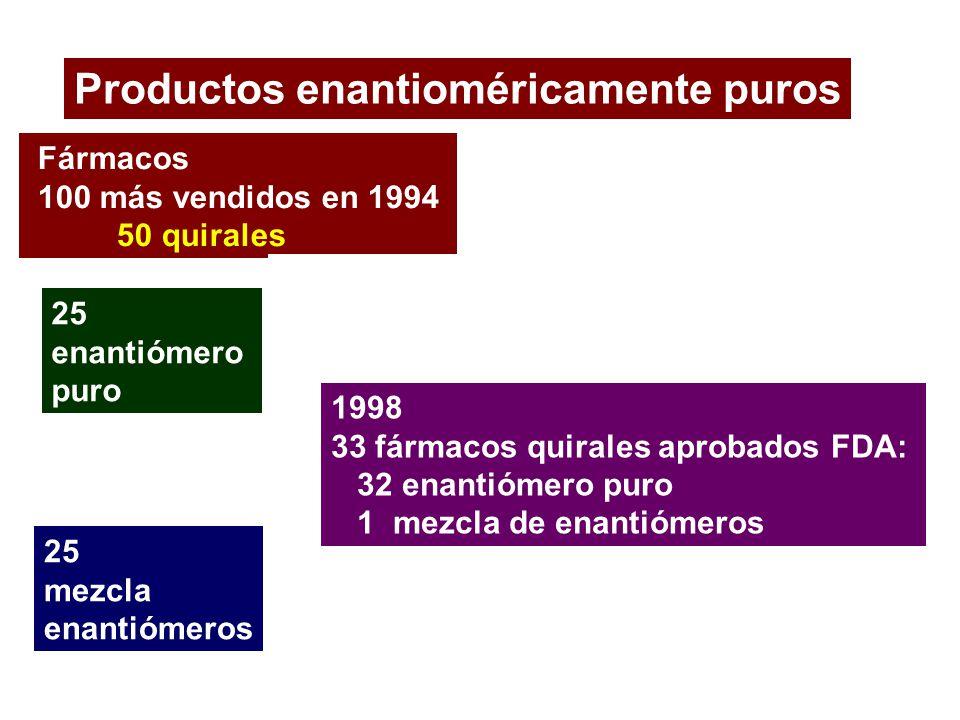 Productos enantioméricamente puros Fármacos 100 más vendidos en 1994 50 quirales 25 enantiómero puro 25 mezcla enantiómeros 1998 33 fármacos quirales