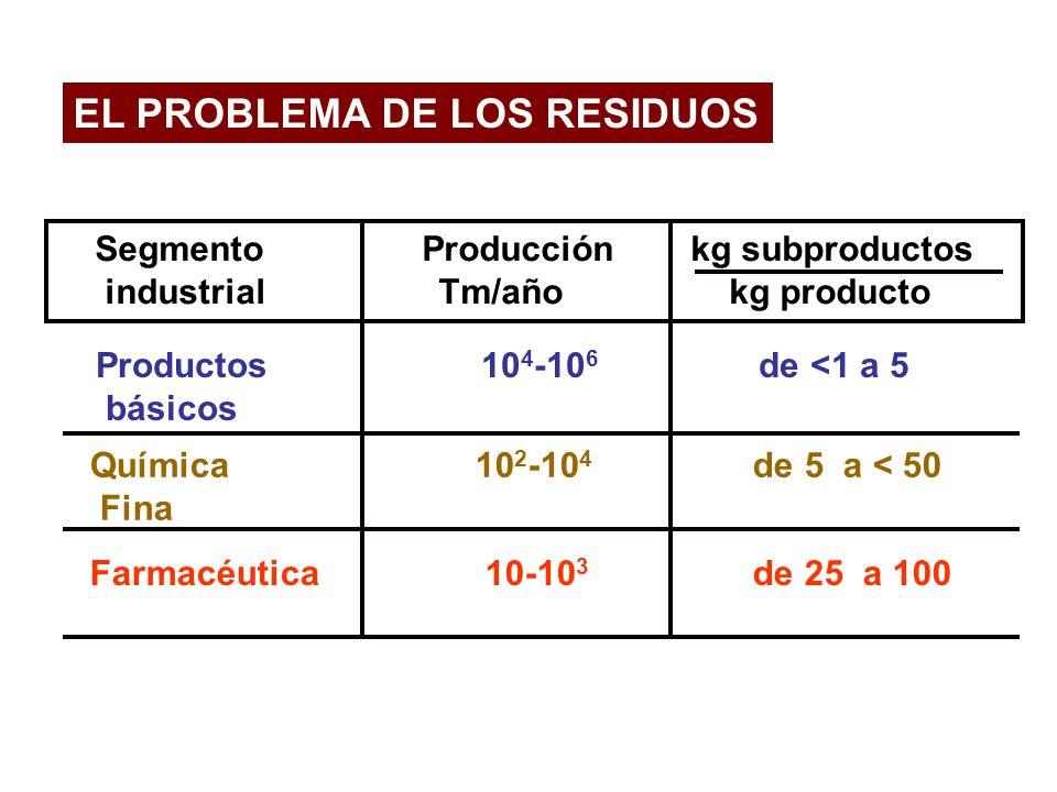 EL PROBLEMA DE LOS RESIDUOS Segmento Producciónkg subproductos industrial Tm/año kg producto Química 10 2 -10 4 de 5 a < 50 Fina Productos 10 4 -10 6