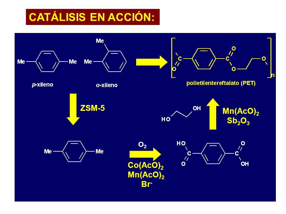 CATÁLISIS EN ACCIÓN: fibras, botellas envoltorio, etc ZSM-5 O2O2 Co(AcO) 2 Mn(AcO) 2 Br - Mn(AcO) 2 Sb 2 O 3