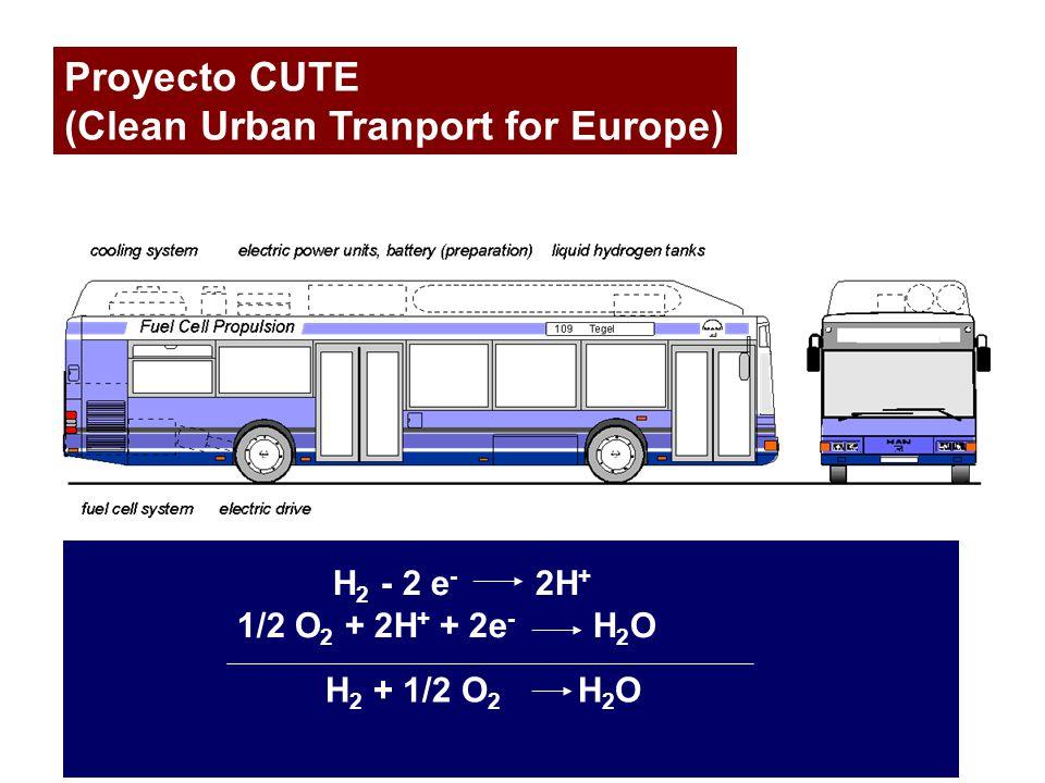 Proyecto CUTE (Clean Urban Tranport for Europe) H 2 - 2 e - 2H + 1/2 O 2 + 2H + + 2e - H 2 O H 2 + 1/2 O 2 H 2 O