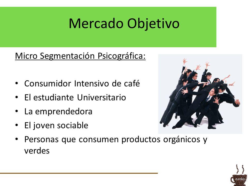 Mercado Objetivo Micro Segmentación Psicográfica: Consumidor Intensivo de café El estudiante Universitario La emprendedora El joven sociable Personas