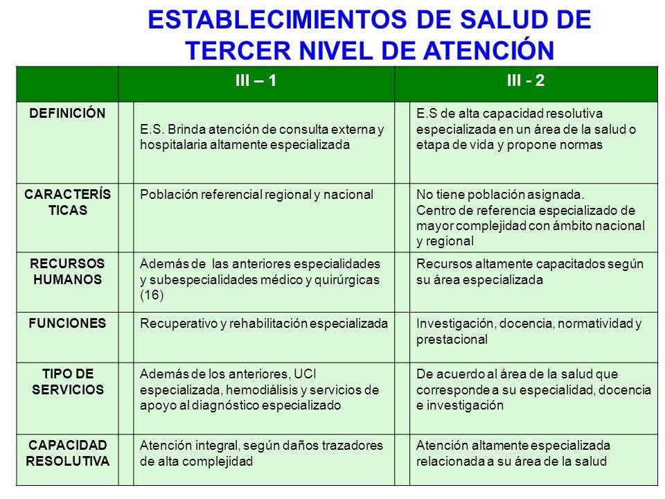 ETAPAS DEL PROCESO DE CATEGORIZACION EJECUCIÓN FORMALIZACIÓN CAPACITACIÓN DEL EQUIPO REGIONAL CAPACITACIÓN DEL EQUIPO REGIONAL APROVISIONAMIENTO DE RECURSOS APROVISIONAMIENTO DE RECURSOS APLICACIÓN DE LA FICHA APLICACIÓN DE LA FICHA PROCESAMIENTO DE DATOS PROCESAMIENTO DE DATOS DETERMINACIÓN DE LA CATEGORÍA DETERMINACIÓN DE LA CATEGORÍA CONTROL PLANEAMIENTO DIFUSIÓN DEL DOCUMENTO NORMATIVO DIFUSIÓN DEL DOCUMENTO NORMATIVO COMITÉ TÉCNICO REGIONAL COMITÉ TÉCNICO REGIONAL