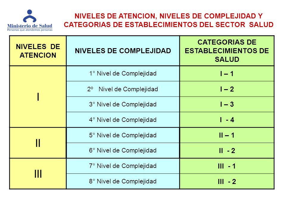 DEFINICION CARACTERISITICAS CAPACIDAD RESOLUTIVA DE LA UPS TIPO DE EESS TIPO DE RECURSOS HUMANOS EQUIPAMIENTO UNIDADES PRODUCTORAS DE SERVICIOS ORGANIZACION INFRAESTRUCUTURA CAPACIDAD RESOLUTIVA CUALITATIVA GENERAL CAPACIDAD RESOLUTIVA CUALITATIVA GENERAL ESTRUCTURA DE CADA CATEGORIA