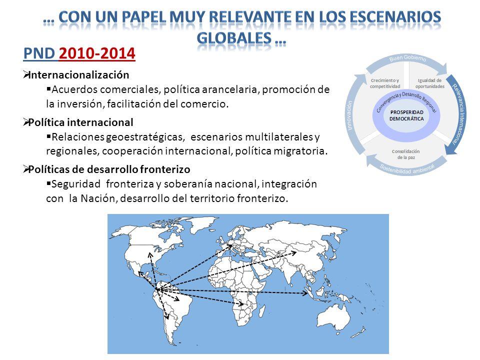Internacionalización Acuerdos comerciales, política arancelaria, promoción de la inversión, facilitación del comercio. Política internacional Relacion