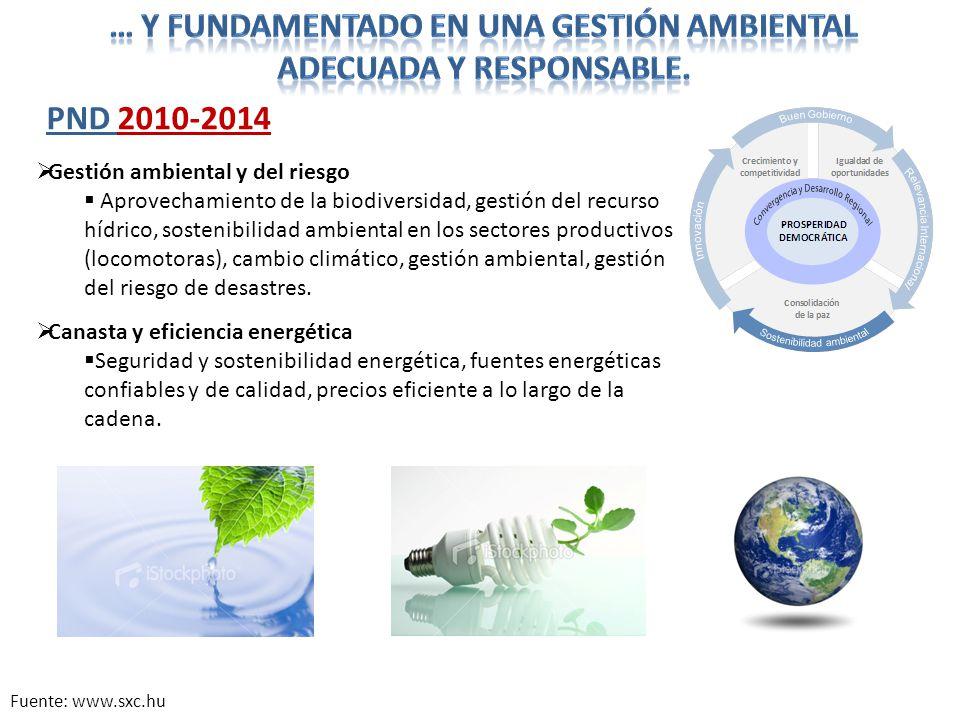 Gestión ambiental y del riesgo Aprovechamiento de la biodiversidad, gestión del recurso hídrico, sostenibilidad ambiental en los sectores productivos